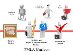 FMLA Notice Requirements